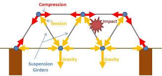 compression force diagram. truss bridge 1 compression force diagram e