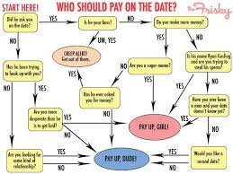 10 First Date Dealbreakers We Can All Agree On Funny