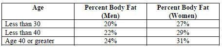 Chart Showing Healthy Body Fat Percentages Us Coast Guard