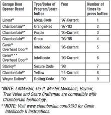 clicker garage door keypad instructionsGarage Doors  47 Wonderful Chamberlain Garage Doors Image