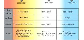 Led Color Temperature Chart Jasonkellyphoto Co