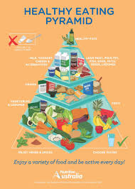 Food Pyramid Project Healthy Food Chart For School Project Nutrition Pyramid