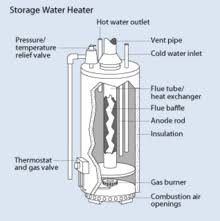wiring diagram reliance hot water heater images hot water boiler solar power for homes wiring diagram on gas water heater