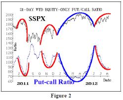 Interpreting Put Call Ratio Charts 21 15 Option Strategist