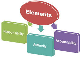 Delegation Of Authority Chart What Are The Elements Of Delegation Of Authority Definition