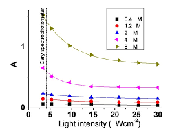 absorption of chlorophyll as a function of the intensity of incident light one can see
