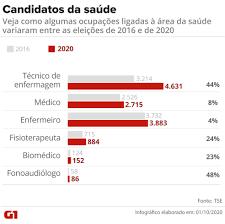 Número de candidatos da área da saúde cresce nas eleições de 2020   Eleição  em Números