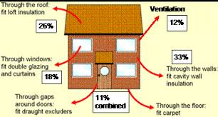 Ways Of Insulating Your Home Keeping Warm Winacc