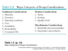 Fundamentals Of Machine Component Design Fundamentals Of Machine Component Design 4 E By Robert C