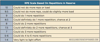 The 4th Parameter Rate Of Perceived Exertion Rpe