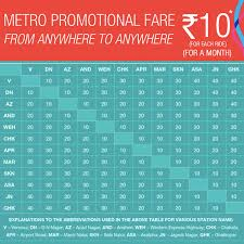 Kolkata Metro Station Fare Chart Bedowntowndaytona Com