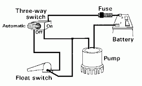 rule mate automatic bilge pump wiring diagram wiring diagram rule automatic bilge pump wiring diagram and hernes