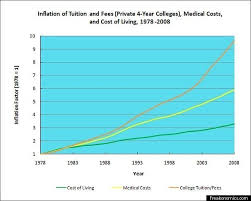 College Comparison Chart College Costs Are Rising Faster Than Cost Of Living Medical
