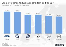 Vw Chart Chart Vw Golf Dethroned As Europes Best Selling Car Statista