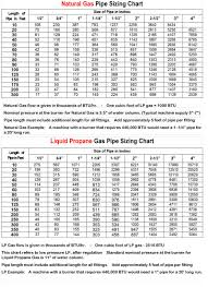 Gas Pipe Sizing Chart Copper Natural Gas Pipe Sizing Chart Copper Bedowntowndaytona Com