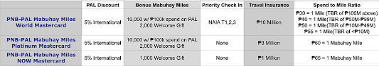 On top of that, pnb awards free mabuhay miles for new platinum cardholders and qualified pal transactions. How Pnb Pal Can Do Better With Their Co Branded Cards