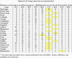 Vegetable Seed Germination Length Of Time And Optimal