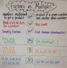 Multiples Of Numbers Chart Factors Vs Multiples Anchor Chart Math Charts Math Anchor
