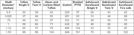 Shaft Packing Size Chart Sizing_selection Valtek