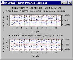 Statistica Help Multiple Stream Processes
