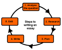 eller s college connection essay writing the flow chart at the left makes essay writing look so easy just follow 5 easy steps and you end up a good college application essay