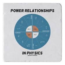 Power Wheel Chart Power Relationships In Physics Power Wheel Chart Trivet