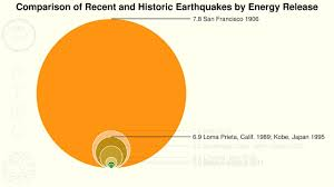 An earthquake intensity scale based on observed effects and ranging from i (undetectable without instruments) to xii it allows easier comparison of earthquake strength. Perspective A Graphical Comparison Of Earthquake Energy Release Youtube