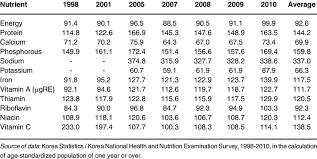 Trends In Nutrient Intake Ratios To The Dietary Reference
