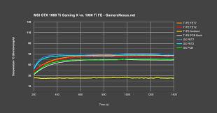 Gtx 1080 Chart Msi Gtx 1080 Ti Gaming X Review Thermal Analysis