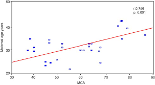 Mca Doppler Normal Values Chart Prediction Of Fetal Anemia By Middle Cerebral Artery Doppler