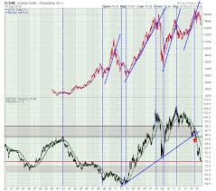 Canadian Stock Market Tsx Webinar Highlights 20150915
