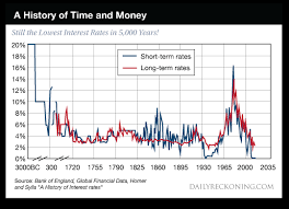 What History Teaches About Interest Rates Part Ii The