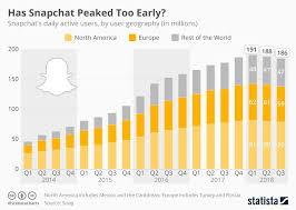 Snap Chart Snapchat Revenue And Usage Statistics Buildfire