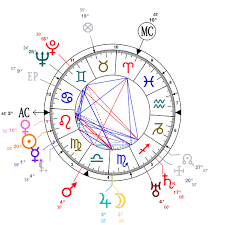 Cardi B Birth Chart Astrology And Natal Chart Of Alfred Hitchcock Born On 1899