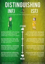 infj personality distinguishinginfjandisfj jpg