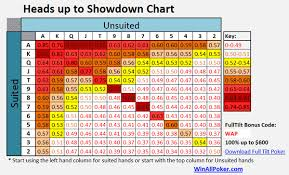 Heads Up Limit Hold Em Poker Cheat Sheets Cheat Sheets