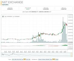 Nxt Usd Chart Nxt Nxt Price News Events Charts Exchanges Kadedwealthsuc Tk