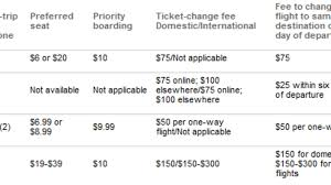 Airline Fee Chart Airline Fee Chart Spells Out The True Cost Of Flying