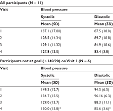Mean Blood Pressure Mm Hg Values Download Table