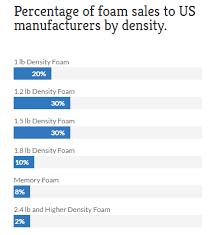 Mattress Density Chart Materials Rested Pillow Mattress Company