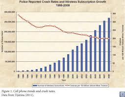 Chart Of Texting And Driving Statistics Another Bogeyman Texting While Driving Graph Chart Stop