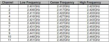 Safe Frequencies For Audience Response System Keypadsars