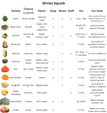 Types Of Acorns Chart 39 Explanatory Winter Squash Varieties Chart