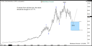 Xom Chart Exxon Mobil An Elliott Wave Theory Pattern To Perfection