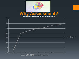 Formal Assessment Mesmerizing So What Is Assessment The Informal And Formal Gathering Of Student