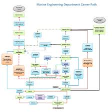 marine engineering jpg marine engineering department career path marine engineering