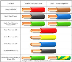 Electrical Wire Color Code Chart Pdf U S Electrical Wire Color Code Chart Pdf Most Us Electrical