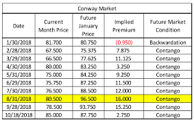 Propane Chart What Contango And Backwardation Mean For Propane Prices This