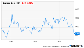 Tepco Stock Price Chart Cameco Remains Cash Flow Positive Despite A Challenging