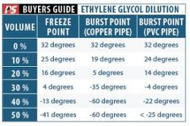 Dowfrost Freeze Chart Pss Top Picks For Winterizing Practical Sailor Print